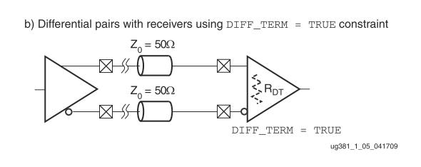 On-chip DIFF_TERM of XILINX FPGA