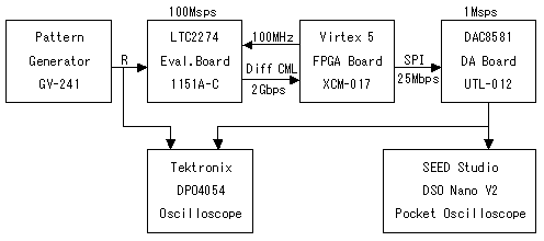 xcm 017 a d d a demonstration display a video signal on dso nano rh www2 hdl co jp block diagram software block diagram software free
